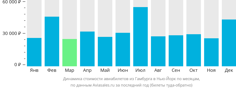 Динамика стоимости авиабилетов из Гамбурга в Нью-Йорк по месяцам