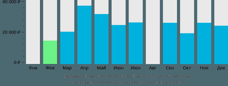Динамика стоимости авиабилетов из Гамбурга в Одессу по месяцам