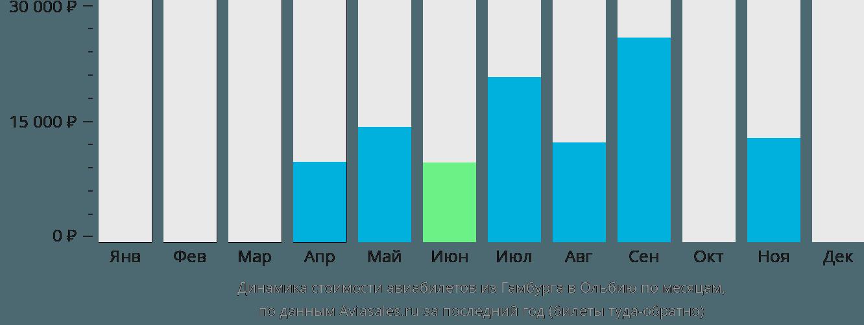 Динамика стоимости авиабилетов из Гамбурга в Ольбию по месяцам