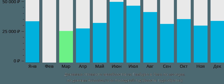 Динамика стоимости авиабилетов из Гамбурга в Омск по месяцам