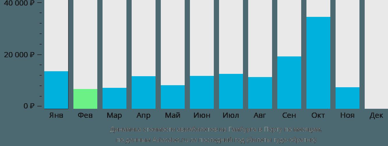 Динамика стоимости авиабилетов из Гамбурга в Порту по месяцам
