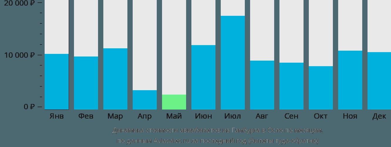 Динамика стоимости авиабилетов из Гамбурга в Осло по месяцам