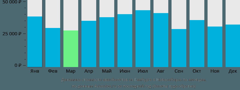 Динамика стоимости авиабилетов из Гамбурга в Новосибирск по месяцам