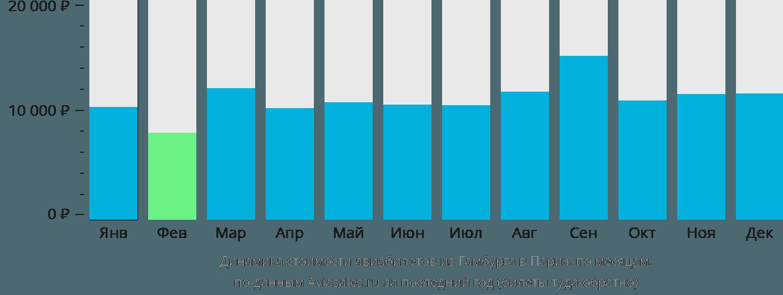 Динамика стоимости авиабилетов из Гамбурга в Париж по месяцам