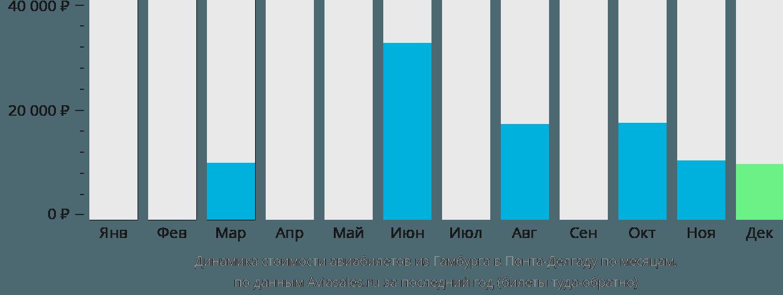 Динамика стоимости авиабилетов из Гамбурга в Понта-Делгаду по месяцам