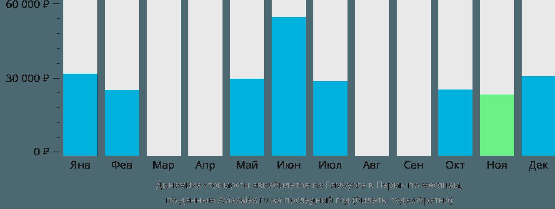 Динамика стоимости авиабилетов из Гамбурга в Пермь по месяцам