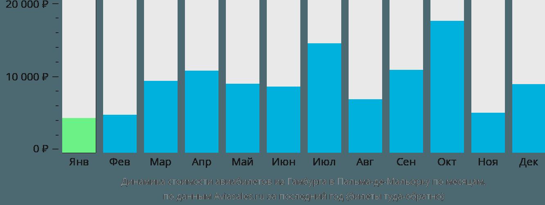 Динамика стоимости авиабилетов из Гамбурга в Пальма-де-Майорку по месяцам
