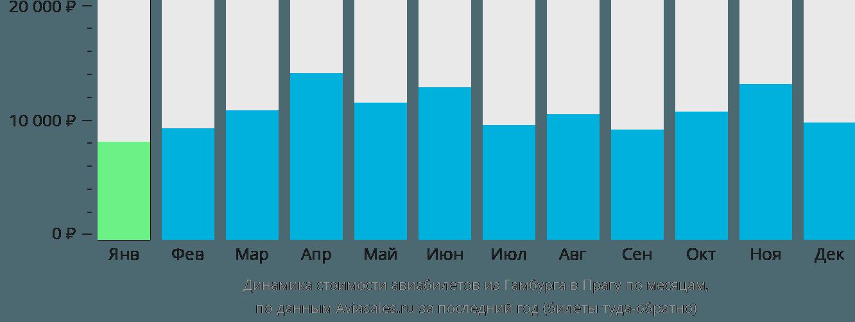 Динамика стоимости авиабилетов из Гамбурга в Прагу по месяцам