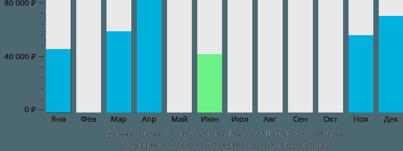 Динамика стоимости авиабилетов из Гамбурга в Пунта-Кану по месяцам