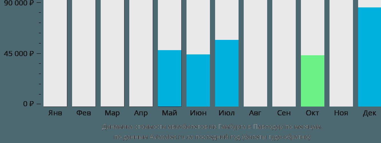Динамика стоимости авиабилетов из Гамбурга в Павлодар по месяцам