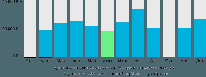 Динамика стоимости авиабилетов из Гамбурга в Рейкьявик по месяцам