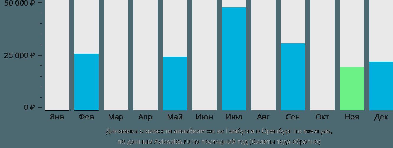 Динамика стоимости авиабилетов из Гамбурга в Оренбург по месяцам