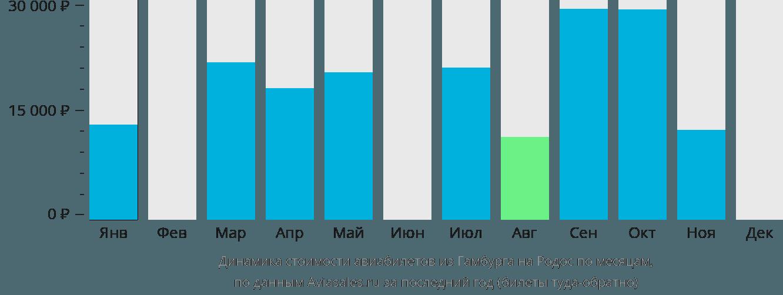 Динамика стоимости авиабилетов из Гамбурга на Родос по месяцам