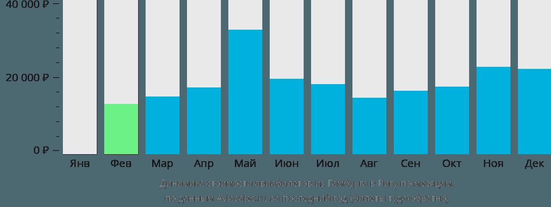 Динамика стоимости авиабилетов из Гамбурга в Ригу по месяцам