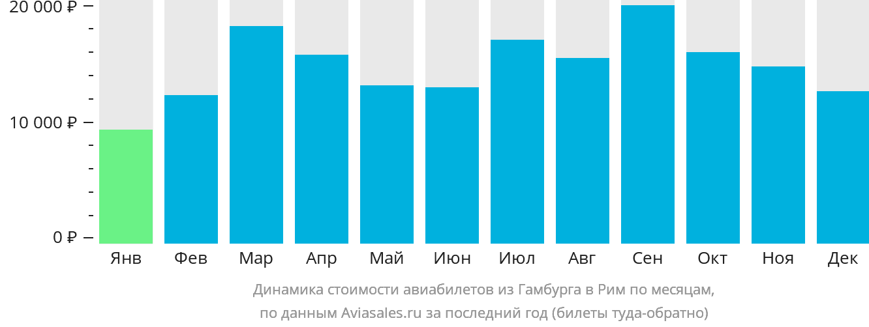 Динамика стоимости авиабилетов из Гамбурга в Рим по месяцам