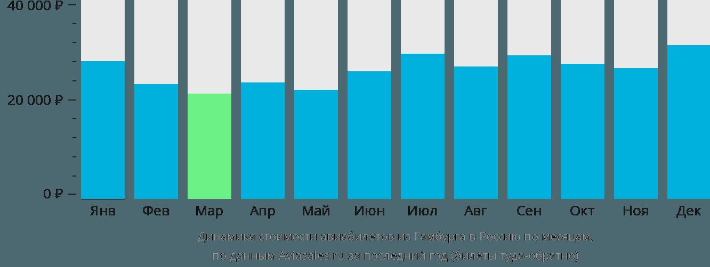 Динамика стоимости авиабилетов из Гамбурга в Россию по месяцам
