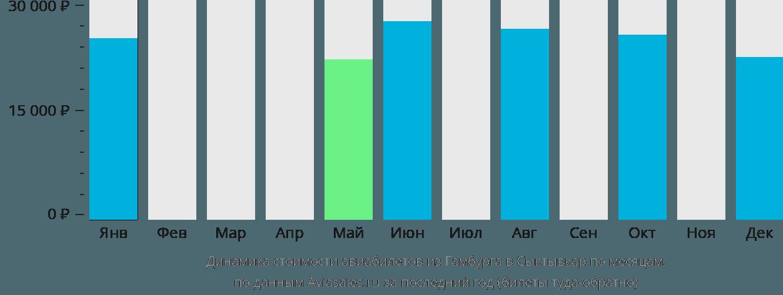 Динамика стоимости авиабилетов из Гамбурга в Сыктывкар по месяцам