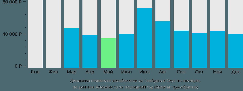 Динамика стоимости авиабилетов из Гамбурга в Сеул по месяцам