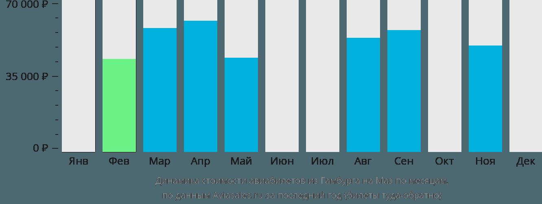 Динамика стоимости авиабилетов из Гамбурга на Маэ по месяцам
