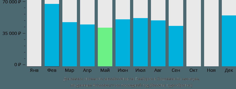 Динамика стоимости авиабилетов из Гамбурга в Хошимин по месяцам