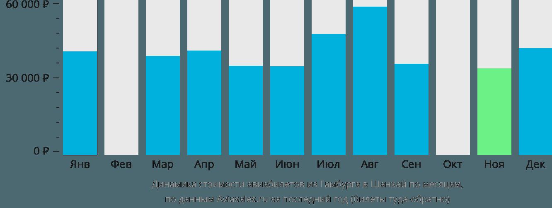 Динамика стоимости авиабилетов из Гамбурга в Шанхай по месяцам