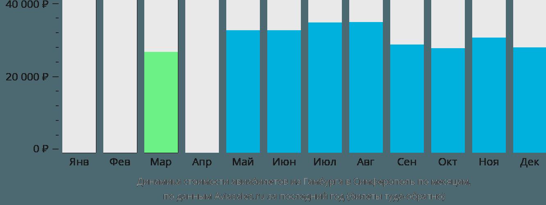 Динамика стоимости авиабилетов из Гамбурга в Симферополь  по месяцам
