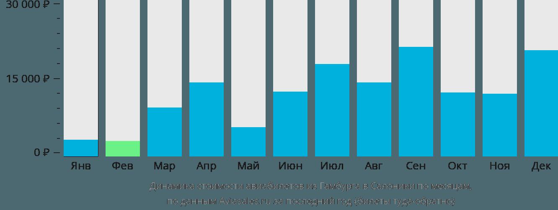 Динамика стоимости авиабилетов из Гамбурга в Салоники по месяцам