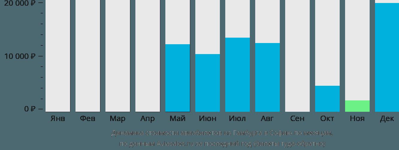 Динамика стоимости авиабилетов из Гамбурга в Софию по месяцам