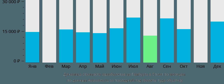 Динамика стоимости авиабилетов из Гамбурга в Сплит по месяцам