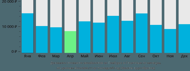 Динамика стоимости авиабилетов из Гамбурга в Стокгольм по месяцам