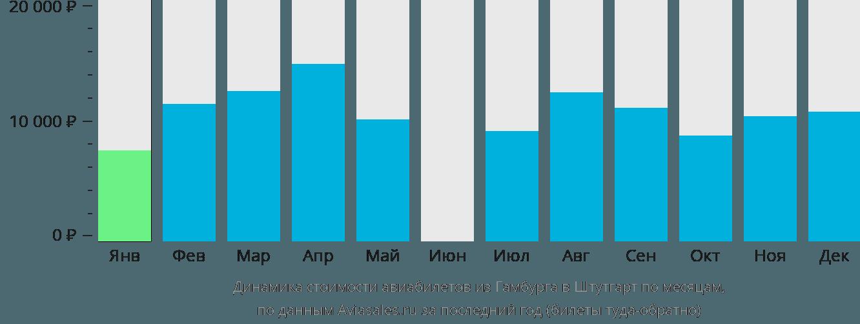 Динамика стоимости авиабилетов из Гамбурга в Штутгарт по месяцам