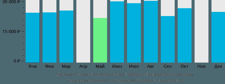 Динамика стоимости авиабилетов из Гамбурга в Екатеринбург по месяцам
