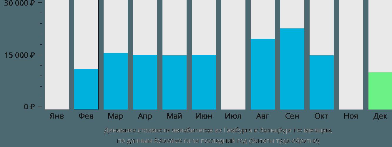 Динамика стоимости авиабилетов из Гамбурга в Зальцбург по месяцам