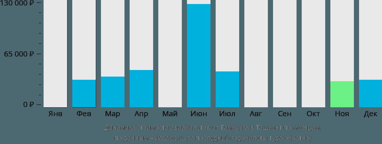 Динамика стоимости авиабилетов из Гамбурга в Ташкент по месяцам