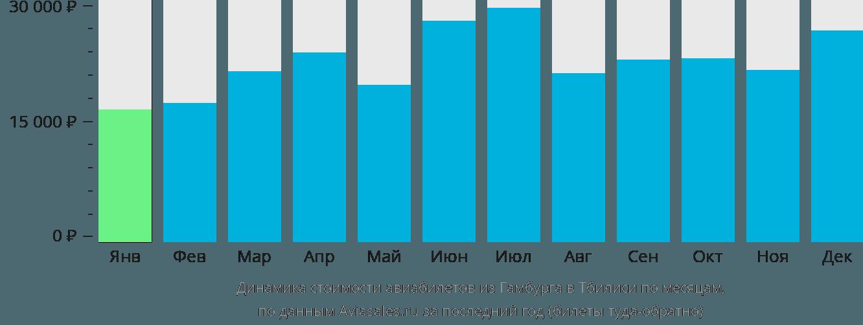 Динамика стоимости авиабилетов из Гамбурга в Тбилиси по месяцам