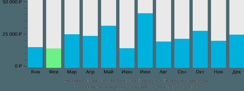 Динамика стоимости авиабилетов из Гамбурга на Тенерифе по месяцам