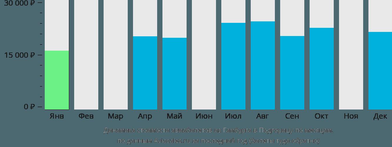 Динамика стоимости авиабилетов из Гамбурга в Подгорицу по месяцам