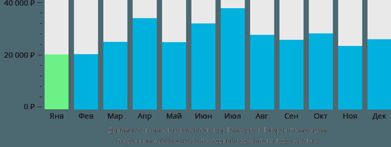 Динамика стоимости авиабилетов из Гамбурга в Тегеран по месяцам
