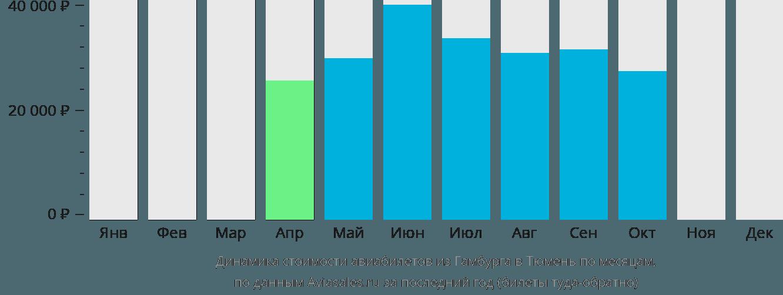 Динамика стоимости авиабилетов из Гамбурга в Тюмень по месяцам