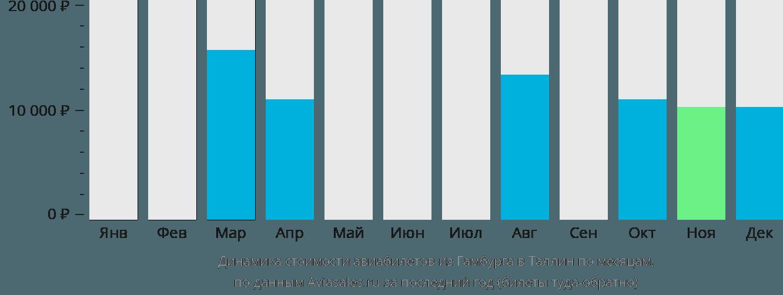 Динамика стоимости авиабилетов из Гамбурга в Таллин по месяцам