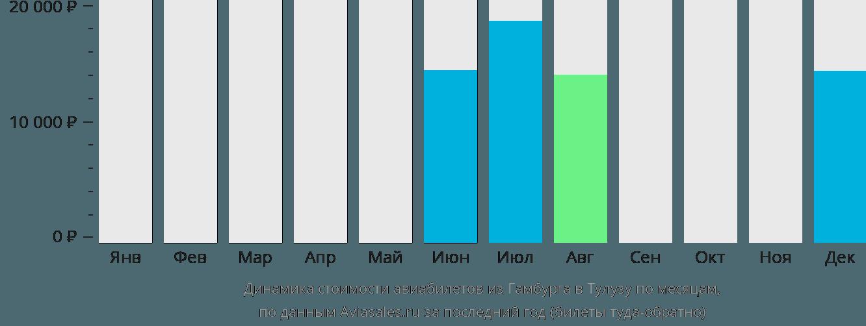 Динамика стоимости авиабилетов из Гамбурга в Тулузу по месяцам