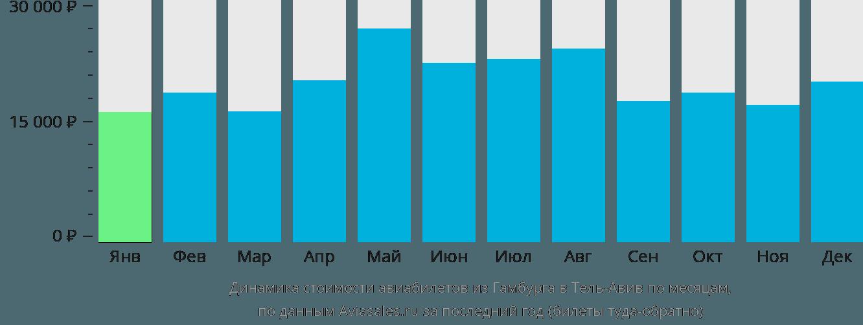 Динамика стоимости авиабилетов из Гамбурга в Тель-Авив по месяцам