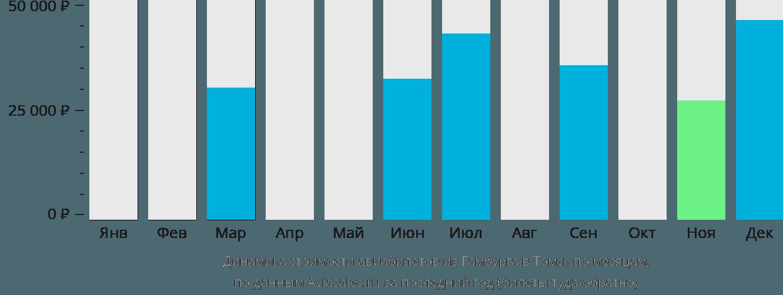 Динамика стоимости авиабилетов из Гамбурга в Томск по месяцам