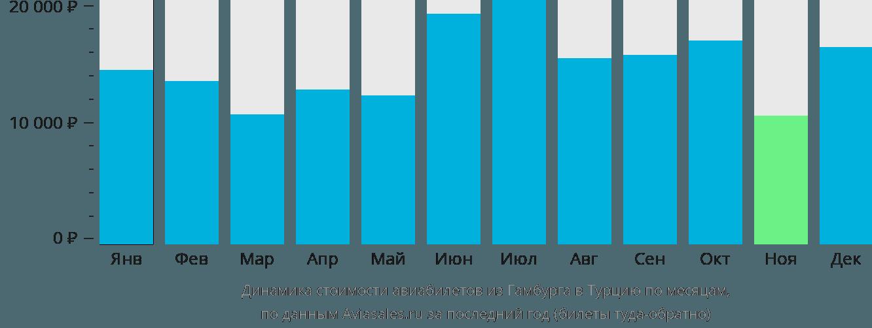 Динамика стоимости авиабилетов из Гамбурга в Турцию по месяцам