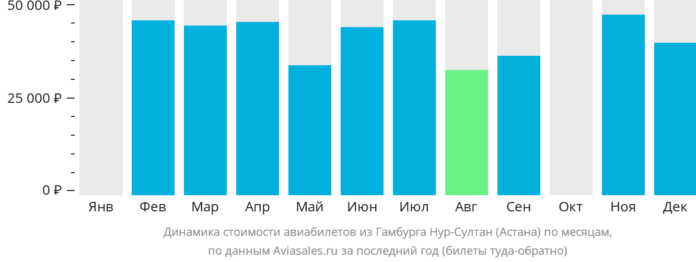 Динамика стоимости авиабилетов из Гамбурга в Астану по месяцам