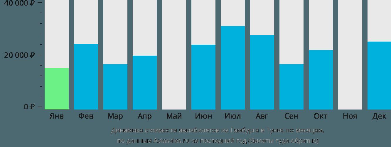 Динамика стоимости авиабилетов из Гамбурга в Тунис по месяцам