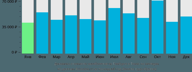 Динамика стоимости авиабилетов из Гамбурга в Токио по месяцам