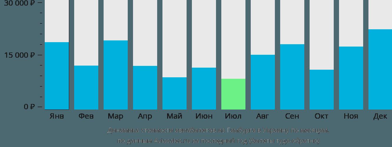 Динамика стоимости авиабилетов из Гамбурга в Украину по месяцам