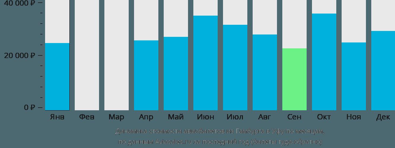 Динамика стоимости авиабилетов из Гамбурга в Уфу по месяцам