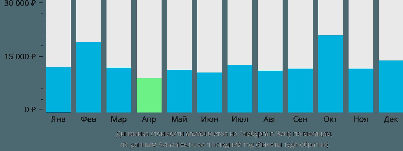 Динамика стоимости авиабилетов из Гамбурга в Вену по месяцам